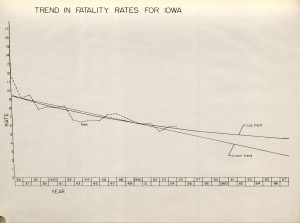 Line graph showing a clear downward trend in fatalities in Iowa from 1935 throug 1955.