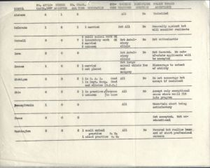 Data on women veterinary medical students at ten U.S. programs for 1937. RS 14/7/51, Box 1, Folder 10.