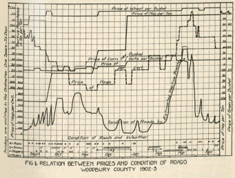 Chart showing correlation of crop prices and road conditions, 1902-1903. From Iowa Manual for Iowa Highway Officers. Ames: Iowa Highway Commission, 1905. (MS 374, box 2, folder 22)