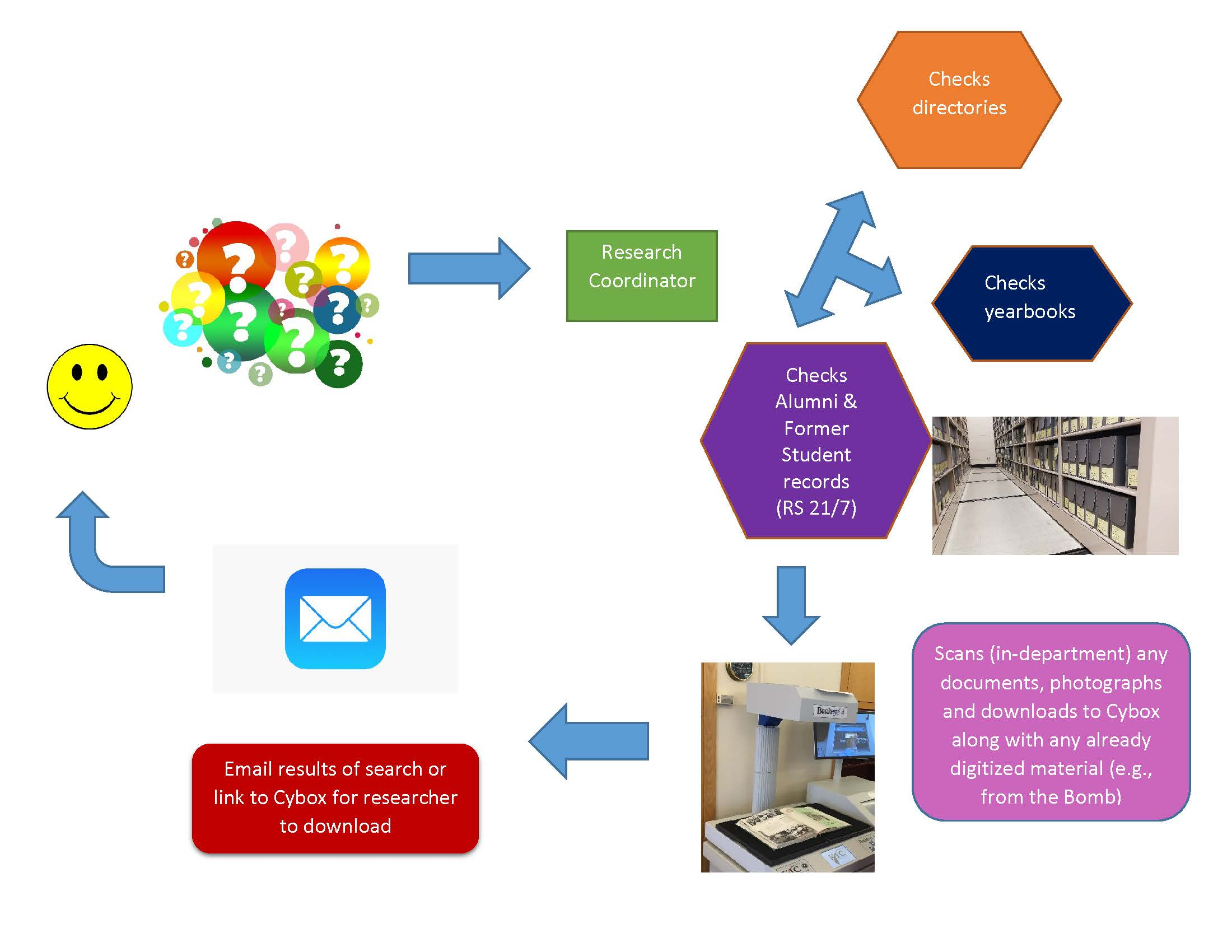 """Flow chart that uses visual and some text to explain the workflow for family history research requests. The smiley face and a cluster of question marks in different colors, represents the family history request. Then an  arrow to the Research Coordinator and then a three-way arrow pointing to 3 different processes """"Checks directories,"""" """"Checks yearbooks,' and """"Checks Alumni & Former Student records (RS 21/7)"""" in different octagons in different colors, accompanied by a photo of archival boxes on compact shelving. Then arrow goes points to a KIC scanner with a book on the bed and the explanation """"Scans (in-department"""" any documents, photographs and downloads to Cybox along with any alredy digitized material (e.g., from the Bomb). Then arrow goes to Email icon and """"Email results of search or link to Cybox for researcher to download"""" and then back full circle to researcher."""