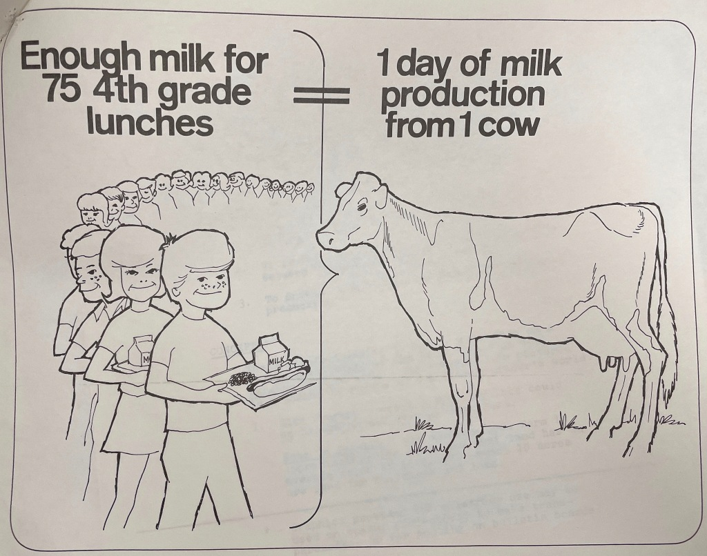 """Graphic reads: """"Enough milk for 75 4th grade lunches = 1 day of milk production from 1 cow"""""""
